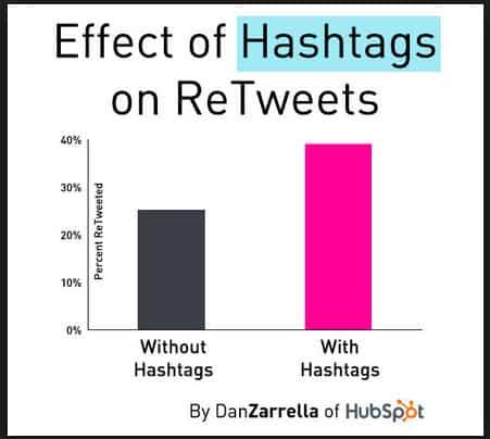 Hashtag Statistics