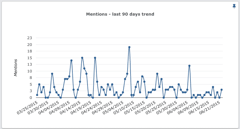 Twitter Mentions Analytics