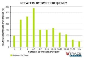 How often to post on Twitter