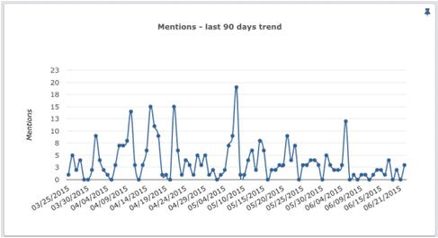 Twitter Mentions Analytics