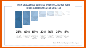 Challenges with influencer engagement strategy