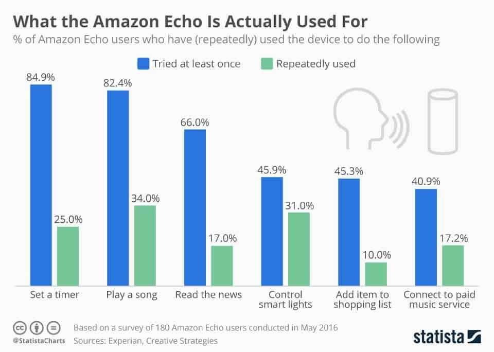 amazon-echo-use