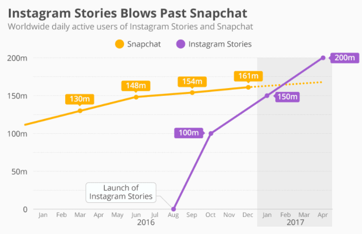 Instagram-blows-past-Snapchat