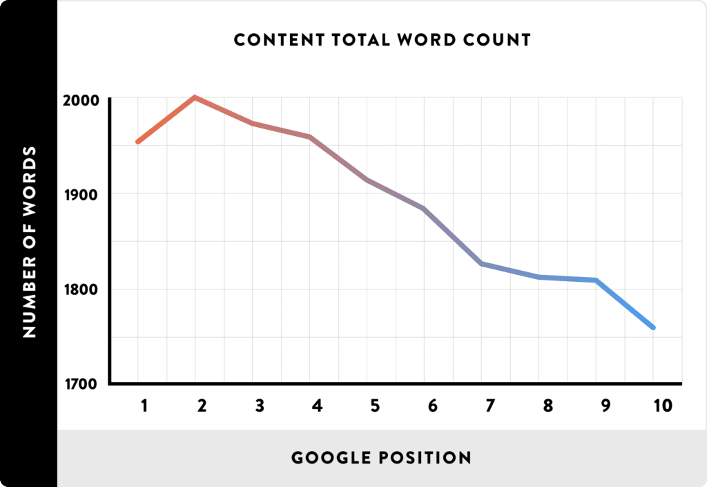 long form content on page seo tips 2017