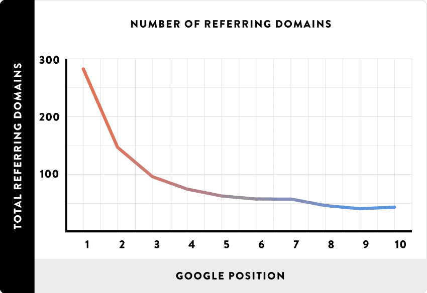 number-of-referring-domains