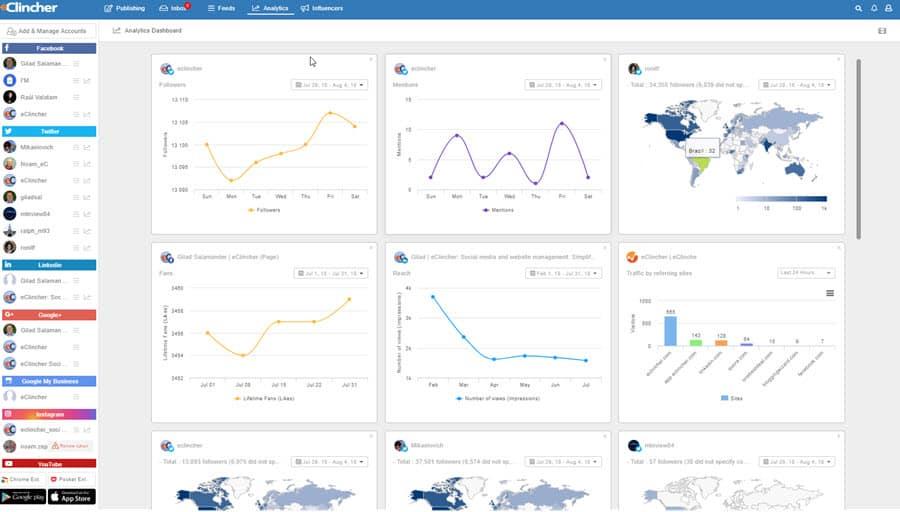 eClincher Analytics Dashboard