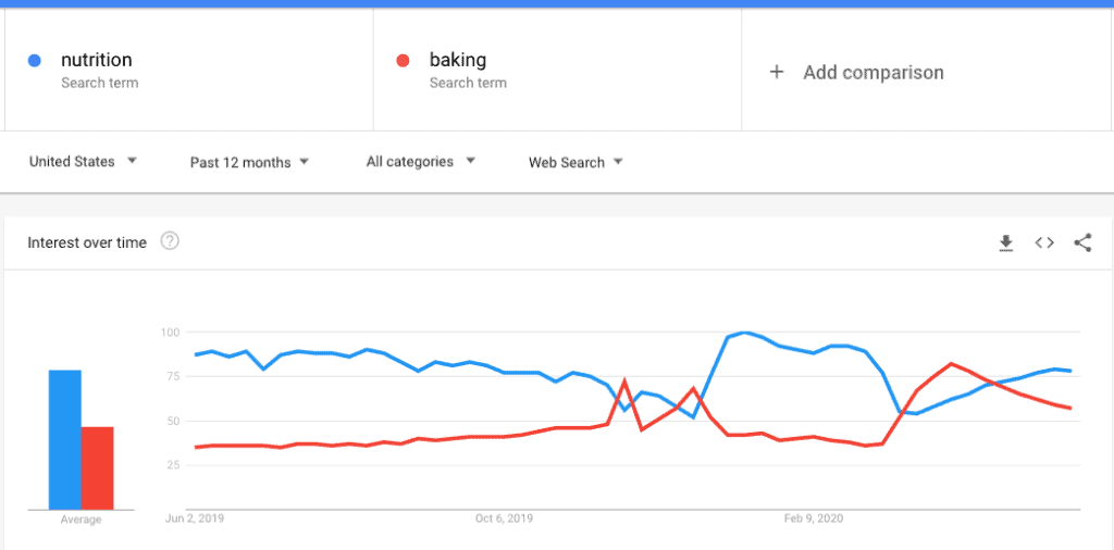 google trends comparisons