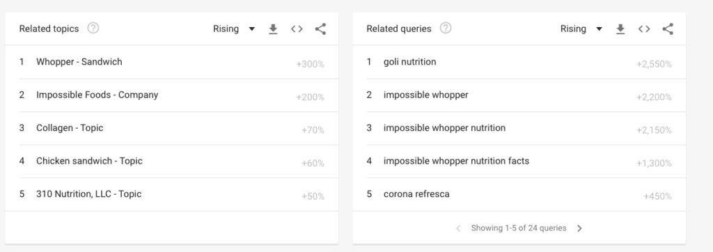 google trends search results