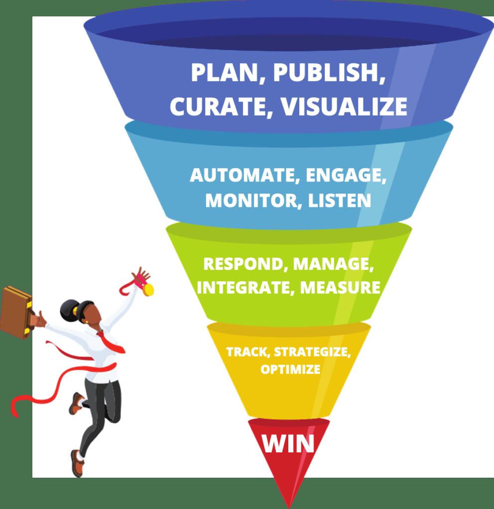 Social media and marketing funnel
