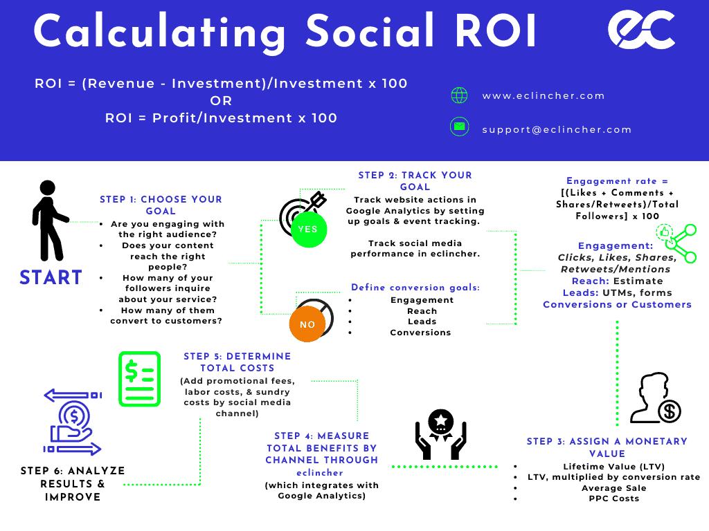 eclincher calculating social media roi