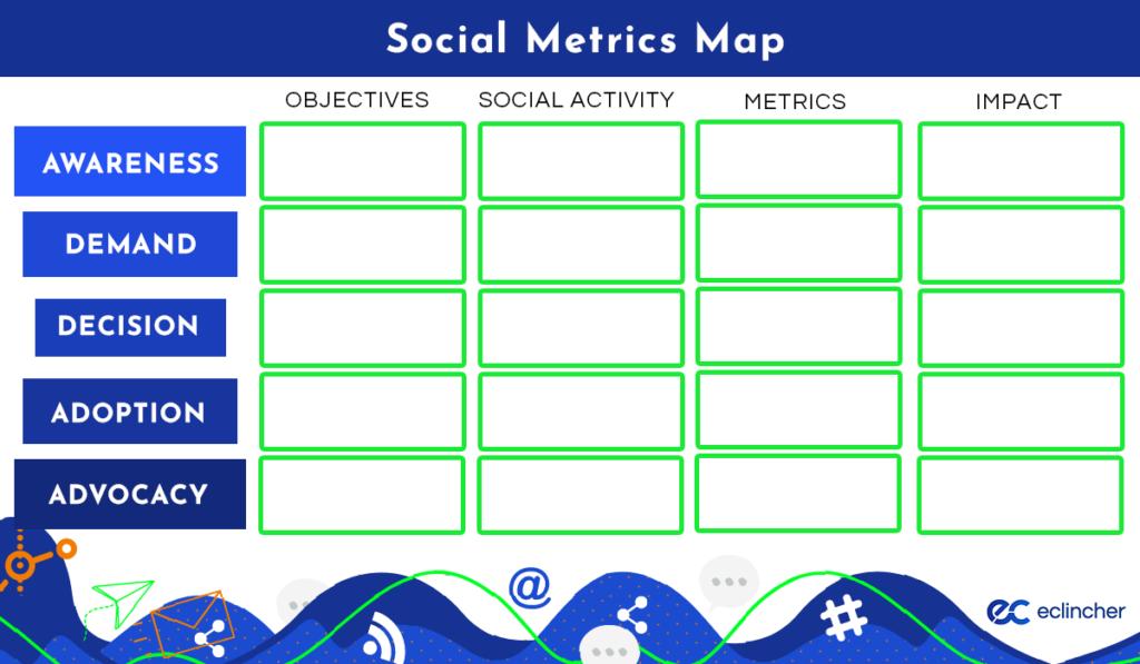 eclincher's social media metrics map [template]