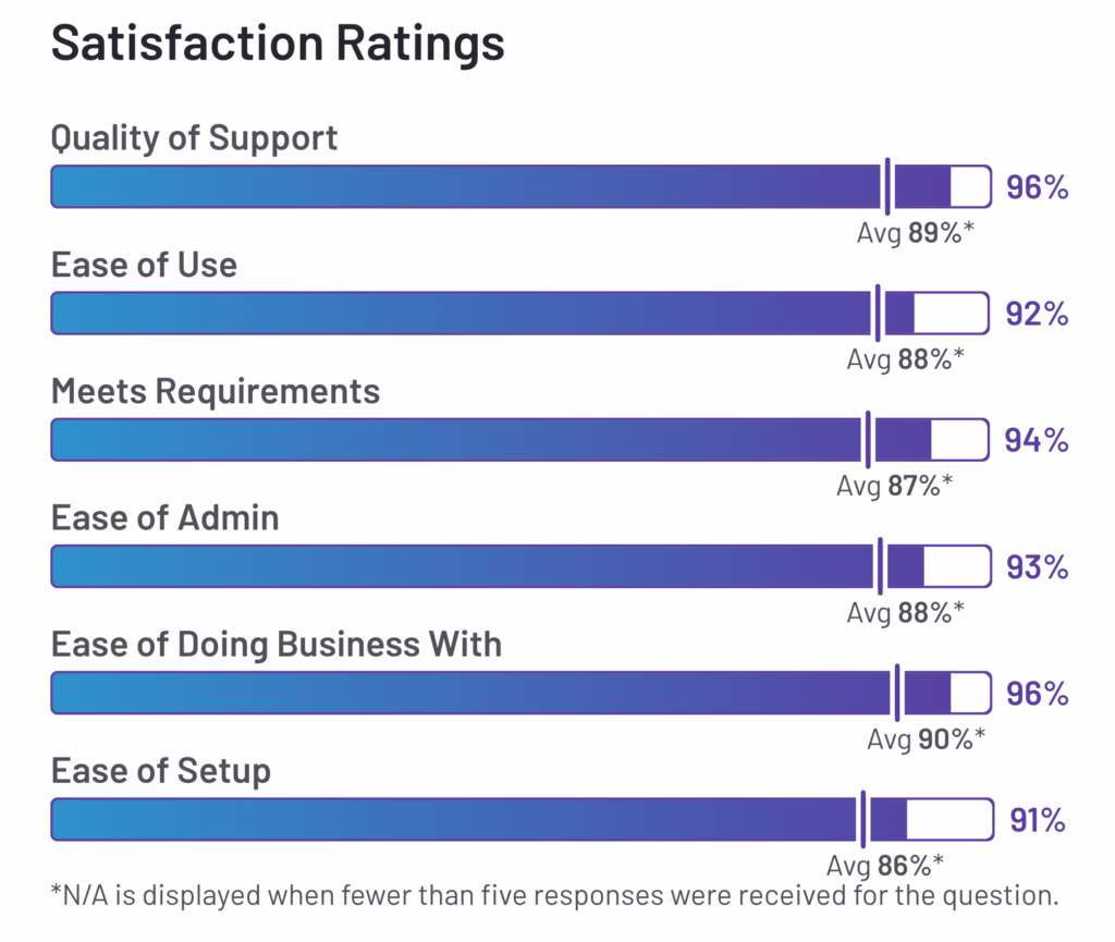 eclincher satisfaction ratings G2
