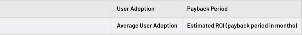 eclincher user adoption vs payback period