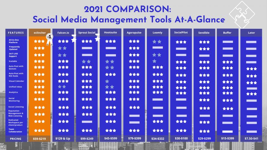 2021 Social Media Tools Comparison Graphic